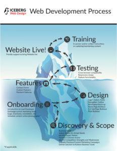 icebergwebdesignprocess