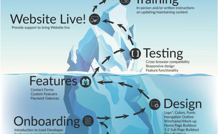 Website Development Blog   Iceberg Web Design
